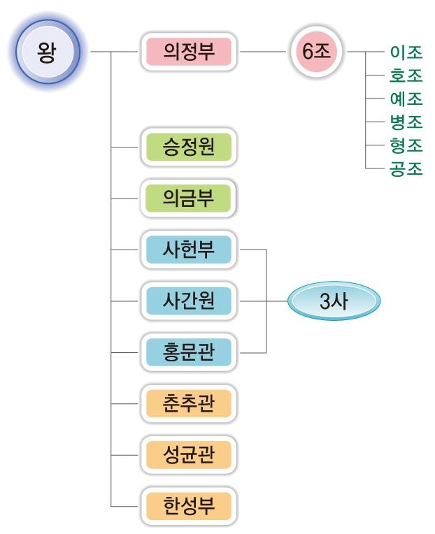 조선의 중앙 정치 기구 (출처: 비상교육 한국사 교과서 p119. 2009 개정 교육과정)
