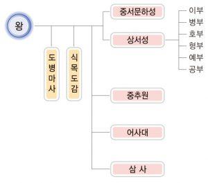 고려의 중앙 정치 기구 (출처: 비상교육 한국사 교과서 p71. 2009 개정 교육과정)