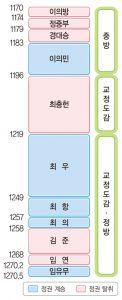 무신집권기 (출처: 비상교육 한국사 교과서 p78. 2009 개정 교육과정)